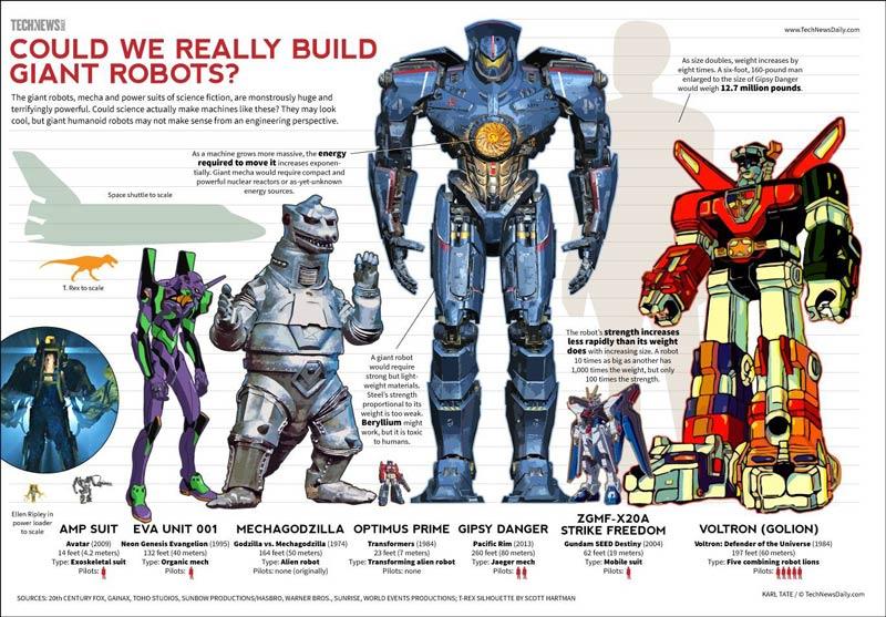 robot-size-chart
