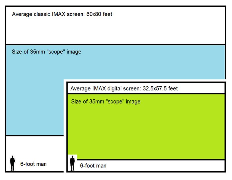 IMAXdigitalScope